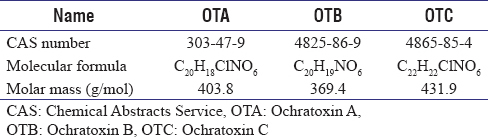 Table 1: Overview of main ochratoxin forms